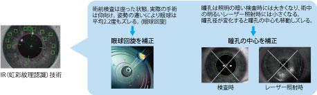 IR(虹彩紋理認識)技術
